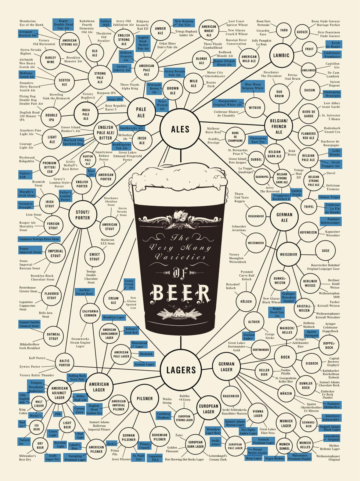 Beer Database Csv